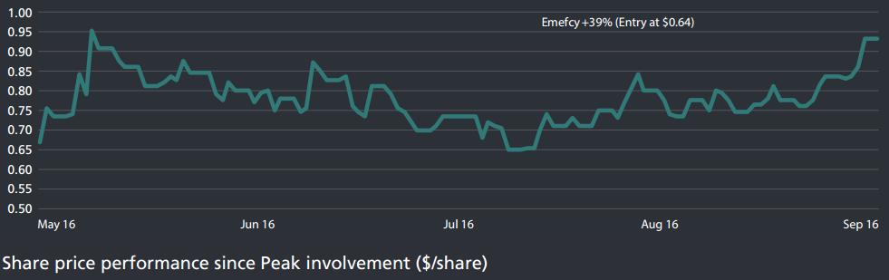 emc-chart