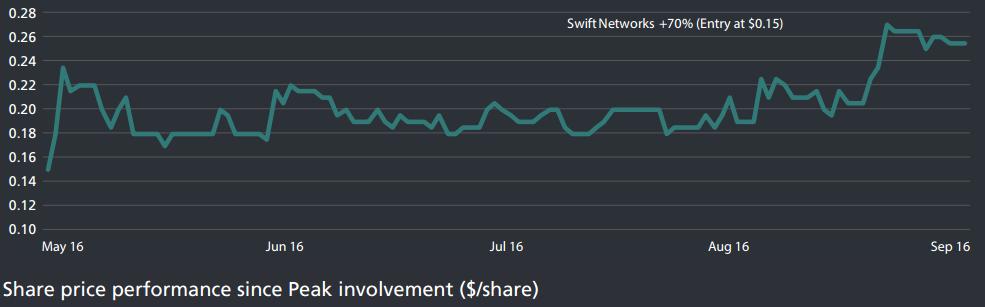 sw1-chart